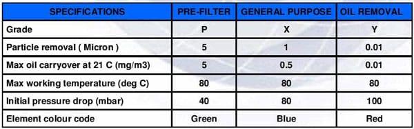 Detalii-filtre-aer-comprimat